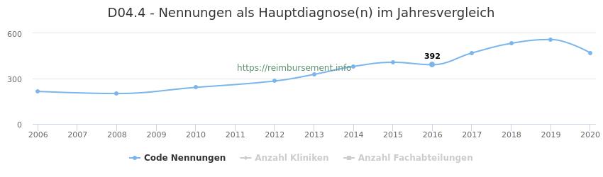 D04.4 Nennungen in der Hauptdiagnose und Anzahl der einsetzenden Kliniken, Fachabteilungen pro Jahr