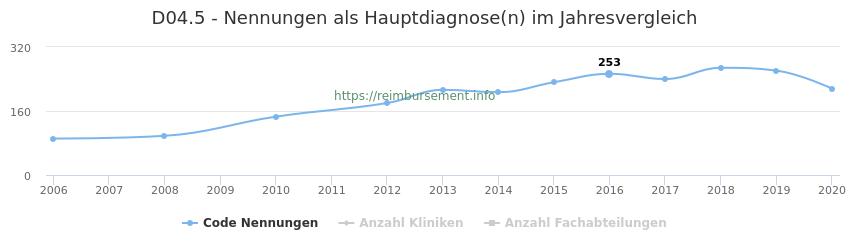 D04.5 Nennungen in der Hauptdiagnose und Anzahl der einsetzenden Kliniken, Fachabteilungen pro Jahr