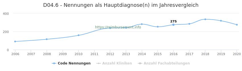 D04.6 Nennungen in der Hauptdiagnose und Anzahl der einsetzenden Kliniken, Fachabteilungen pro Jahr