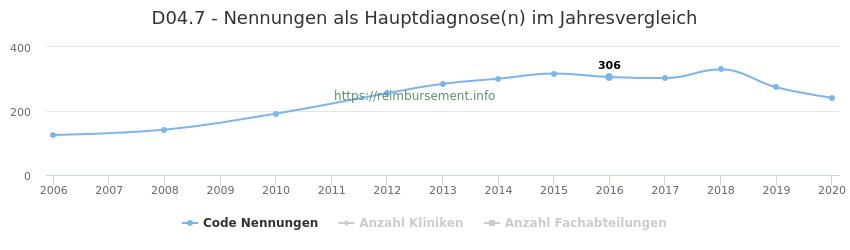 D04.7 Nennungen in der Hauptdiagnose und Anzahl der einsetzenden Kliniken, Fachabteilungen pro Jahr