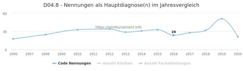 D04.8 Nennungen in der Hauptdiagnose und Anzahl der einsetzenden Kliniken, Fachabteilungen pro Jahr