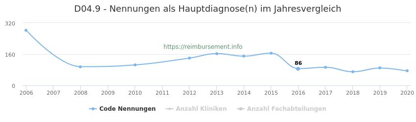 D04.9 Nennungen in der Hauptdiagnose und Anzahl der einsetzenden Kliniken, Fachabteilungen pro Jahr