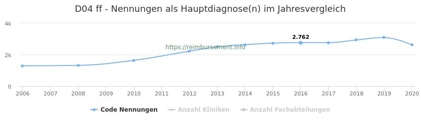 D04 Nennungen in der Hauptdiagnose und Anzahl der einsetzenden Kliniken, Fachabteilungen pro Jahr