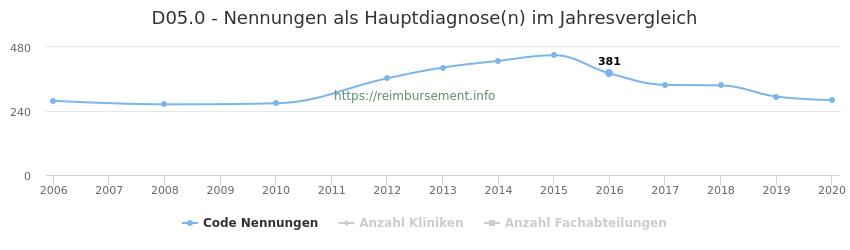 D05.0 Nennungen in der Hauptdiagnose und Anzahl der einsetzenden Kliniken, Fachabteilungen pro Jahr