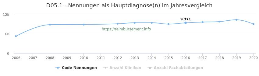 D05.1 Nennungen in der Hauptdiagnose und Anzahl der einsetzenden Kliniken, Fachabteilungen pro Jahr