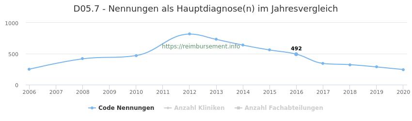 D05.7 Nennungen in der Hauptdiagnose und Anzahl der einsetzenden Kliniken, Fachabteilungen pro Jahr