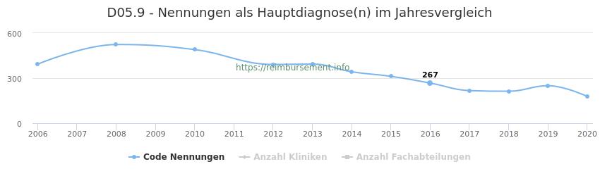 D05.9 Nennungen in der Hauptdiagnose und Anzahl der einsetzenden Kliniken, Fachabteilungen pro Jahr