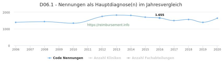 D06.1 Nennungen in der Hauptdiagnose und Anzahl der einsetzenden Kliniken, Fachabteilungen pro Jahr
