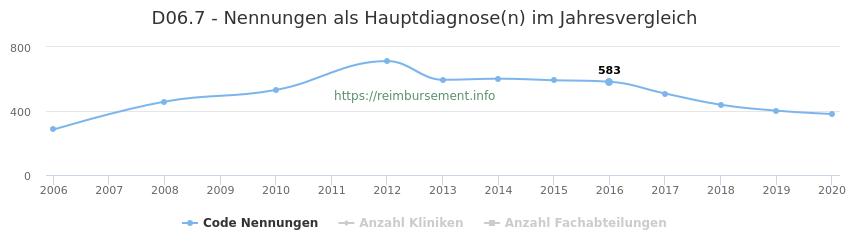 D06.7 Nennungen in der Hauptdiagnose und Anzahl der einsetzenden Kliniken, Fachabteilungen pro Jahr