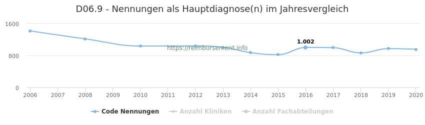 D06.9 Nennungen in der Hauptdiagnose und Anzahl der einsetzenden Kliniken, Fachabteilungen pro Jahr