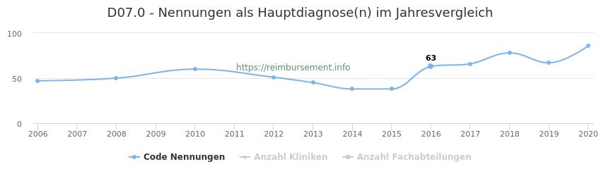 D07.0 Nennungen in der Hauptdiagnose und Anzahl der einsetzenden Kliniken, Fachabteilungen pro Jahr