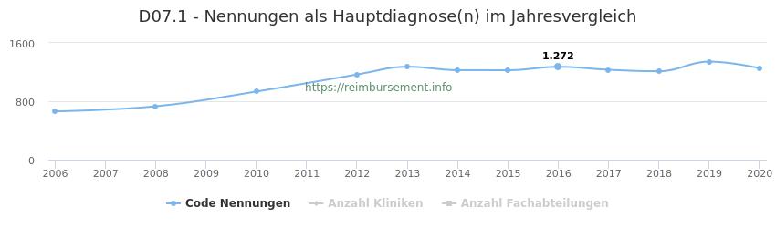 D07.1 Nennungen in der Hauptdiagnose und Anzahl der einsetzenden Kliniken, Fachabteilungen pro Jahr
