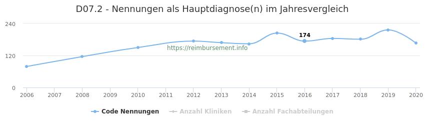 D07.2 Nennungen in der Hauptdiagnose und Anzahl der einsetzenden Kliniken, Fachabteilungen pro Jahr