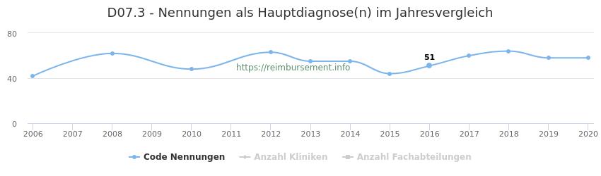 D07.3 Nennungen in der Hauptdiagnose und Anzahl der einsetzenden Kliniken, Fachabteilungen pro Jahr