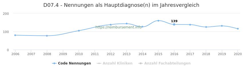 D07.4 Nennungen in der Hauptdiagnose und Anzahl der einsetzenden Kliniken, Fachabteilungen pro Jahr