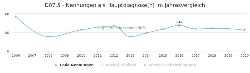 D07.5 Nennungen in der Hauptdiagnose und Anzahl der einsetzenden Kliniken, Fachabteilungen pro Jahr