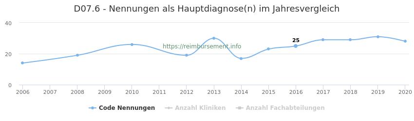 D07.6 Nennungen in der Hauptdiagnose und Anzahl der einsetzenden Kliniken, Fachabteilungen pro Jahr