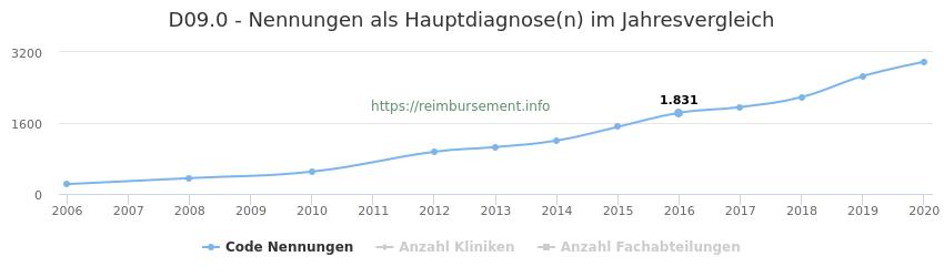 D09.0 Nennungen in der Hauptdiagnose und Anzahl der einsetzenden Kliniken, Fachabteilungen pro Jahr