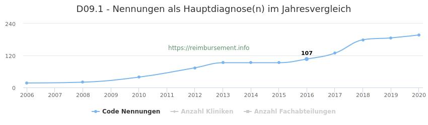 D09.1 Nennungen in der Hauptdiagnose und Anzahl der einsetzenden Kliniken, Fachabteilungen pro Jahr