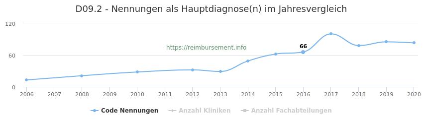 D09.2 Nennungen in der Hauptdiagnose und Anzahl der einsetzenden Kliniken, Fachabteilungen pro Jahr