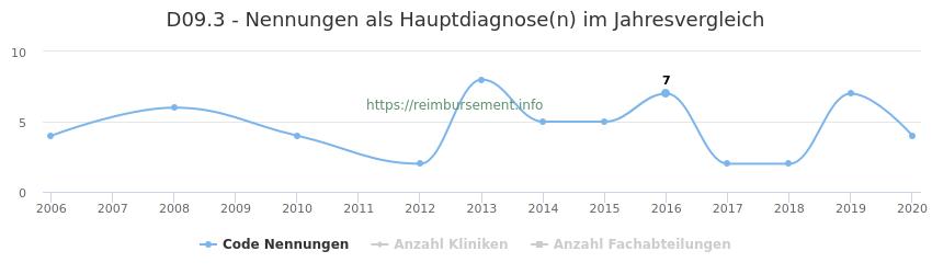 D09.3 Nennungen in der Hauptdiagnose und Anzahl der einsetzenden Kliniken, Fachabteilungen pro Jahr
