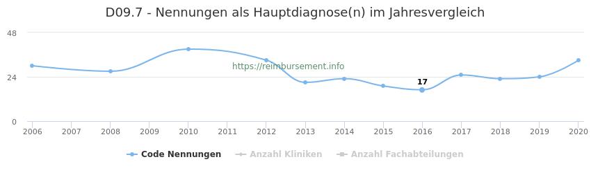 D09.7 Nennungen in der Hauptdiagnose und Anzahl der einsetzenden Kliniken, Fachabteilungen pro Jahr