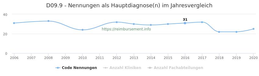D09.9 Nennungen in der Hauptdiagnose und Anzahl der einsetzenden Kliniken, Fachabteilungen pro Jahr