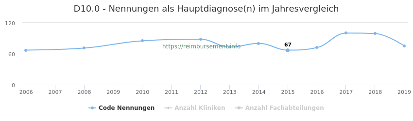 D10.0 Nennungen in der Hauptdiagnose und Anzahl der einsetzenden Kliniken, Fachabteilungen pro Jahr