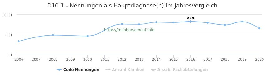 D10.1 Nennungen in der Hauptdiagnose und Anzahl der einsetzenden Kliniken, Fachabteilungen pro Jahr