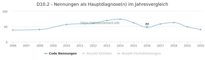 D10.2 Nennungen in der Hauptdiagnose und Anzahl der einsetzenden Kliniken, Fachabteilungen pro Jahr