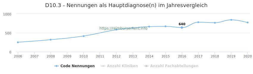 D10.3 Nennungen in der Hauptdiagnose und Anzahl der einsetzenden Kliniken, Fachabteilungen pro Jahr