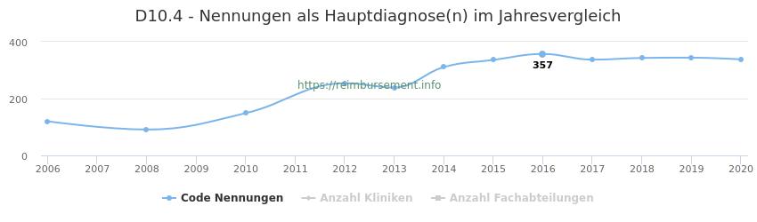 D10.4 Nennungen in der Hauptdiagnose und Anzahl der einsetzenden Kliniken, Fachabteilungen pro Jahr