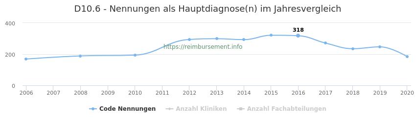 D10.6 Nennungen in der Hauptdiagnose und Anzahl der einsetzenden Kliniken, Fachabteilungen pro Jahr