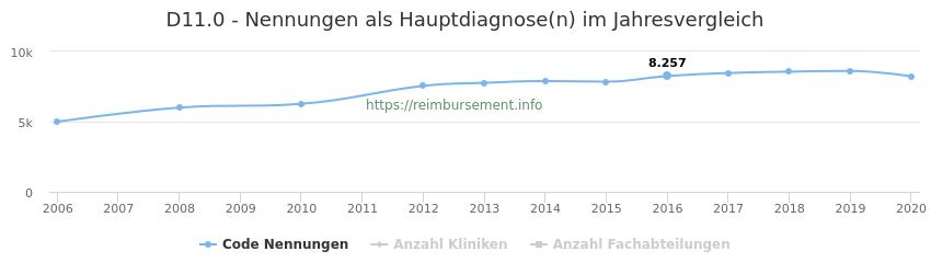 D11.0 Nennungen in der Hauptdiagnose und Anzahl der einsetzenden Kliniken, Fachabteilungen pro Jahr