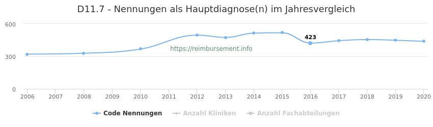 D11.7 Nennungen in der Hauptdiagnose und Anzahl der einsetzenden Kliniken, Fachabteilungen pro Jahr