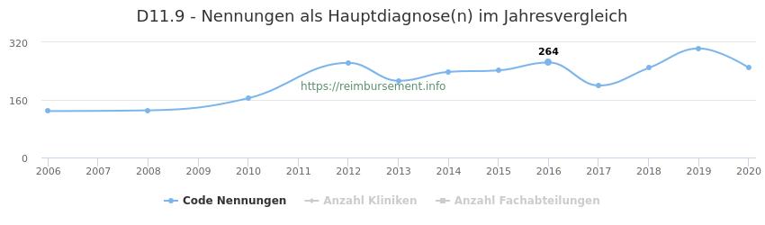 D11.9 Nennungen in der Hauptdiagnose und Anzahl der einsetzenden Kliniken, Fachabteilungen pro Jahr