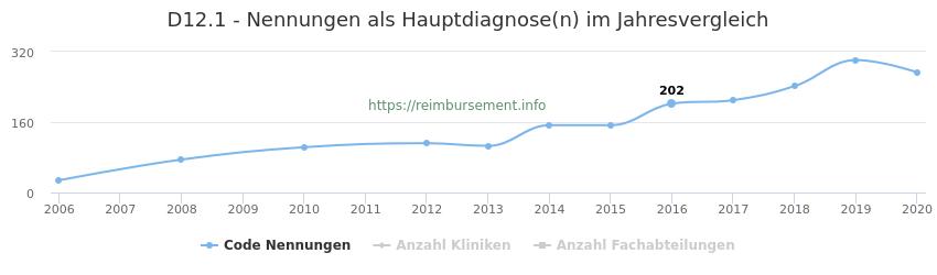 D12.1 Nennungen in der Hauptdiagnose und Anzahl der einsetzenden Kliniken, Fachabteilungen pro Jahr