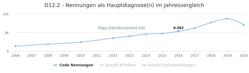 D12.2 Nennungen in der Hauptdiagnose und Anzahl der einsetzenden Kliniken, Fachabteilungen pro Jahr
