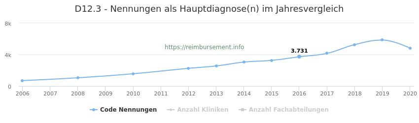 D12.3 Nennungen in der Hauptdiagnose und Anzahl der einsetzenden Kliniken, Fachabteilungen pro Jahr