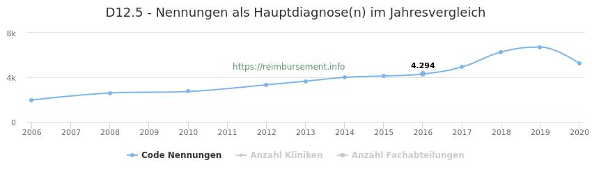 D12.5 Nennungen in der Hauptdiagnose und Anzahl der einsetzenden Kliniken, Fachabteilungen pro Jahr