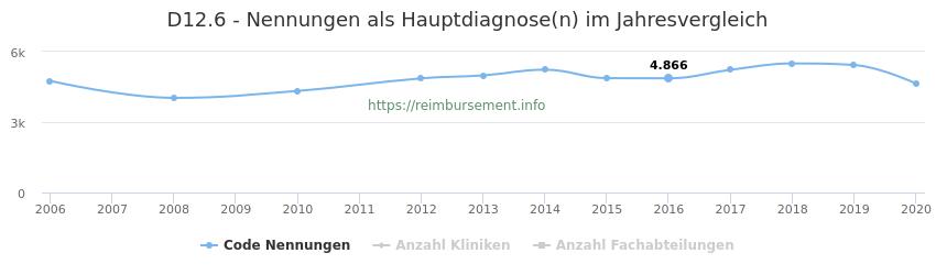 D12.6 Nennungen in der Hauptdiagnose und Anzahl der einsetzenden Kliniken, Fachabteilungen pro Jahr