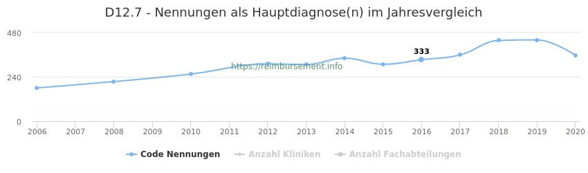 D12.7 Nennungen in der Hauptdiagnose und Anzahl der einsetzenden Kliniken, Fachabteilungen pro Jahr