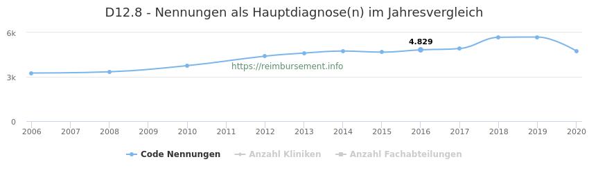 D12.8 Nennungen in der Hauptdiagnose und Anzahl der einsetzenden Kliniken, Fachabteilungen pro Jahr