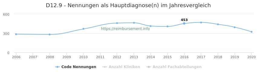 D12.9 Nennungen in der Hauptdiagnose und Anzahl der einsetzenden Kliniken, Fachabteilungen pro Jahr