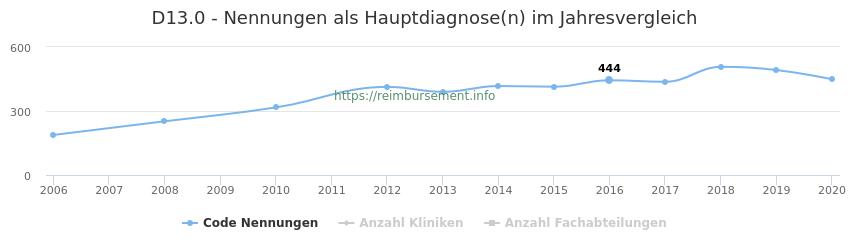 D13.0 Nennungen in der Hauptdiagnose und Anzahl der einsetzenden Kliniken, Fachabteilungen pro Jahr
