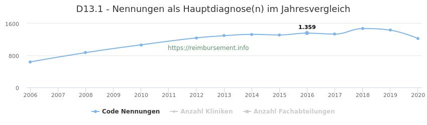 D13.1 Nennungen in der Hauptdiagnose und Anzahl der einsetzenden Kliniken, Fachabteilungen pro Jahr