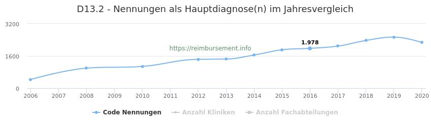 D13.2 Nennungen in der Hauptdiagnose und Anzahl der einsetzenden Kliniken, Fachabteilungen pro Jahr