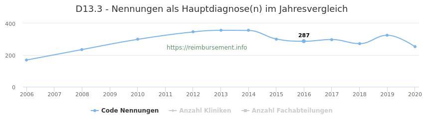 D13.3 Nennungen in der Hauptdiagnose und Anzahl der einsetzenden Kliniken, Fachabteilungen pro Jahr