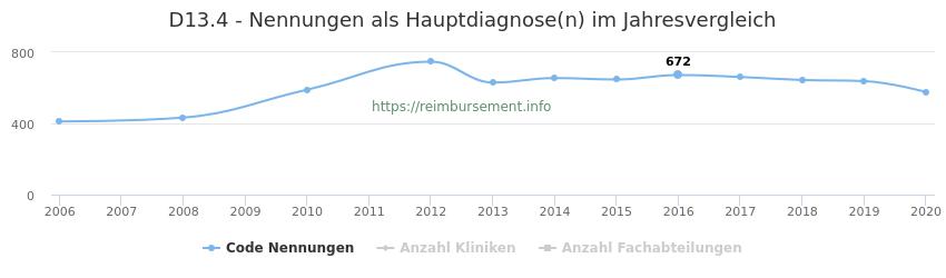 D13.4 Nennungen in der Hauptdiagnose und Anzahl der einsetzenden Kliniken, Fachabteilungen pro Jahr