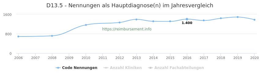 D13.5 Nennungen in der Hauptdiagnose und Anzahl der einsetzenden Kliniken, Fachabteilungen pro Jahr